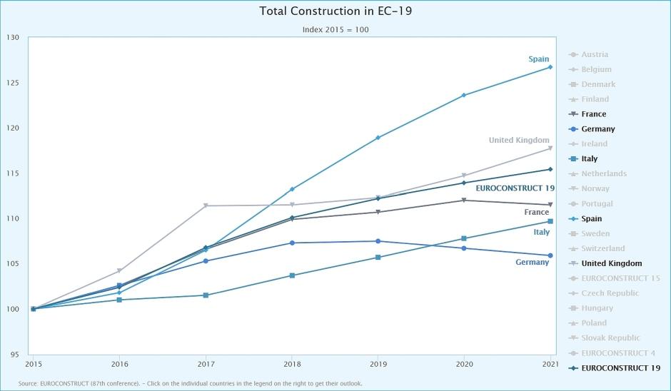 Grafico Euroconstruct - settore costruzioni