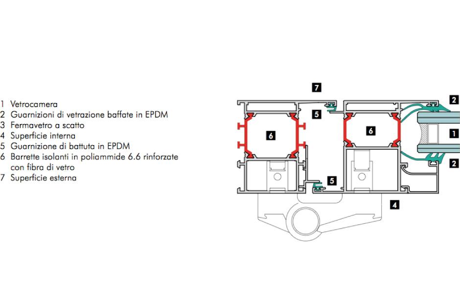 serie EKU 66 TT ed EKU 78 TT per porte esterne a taglio termico